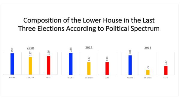 Gráfico - Composição do Congresso.png
